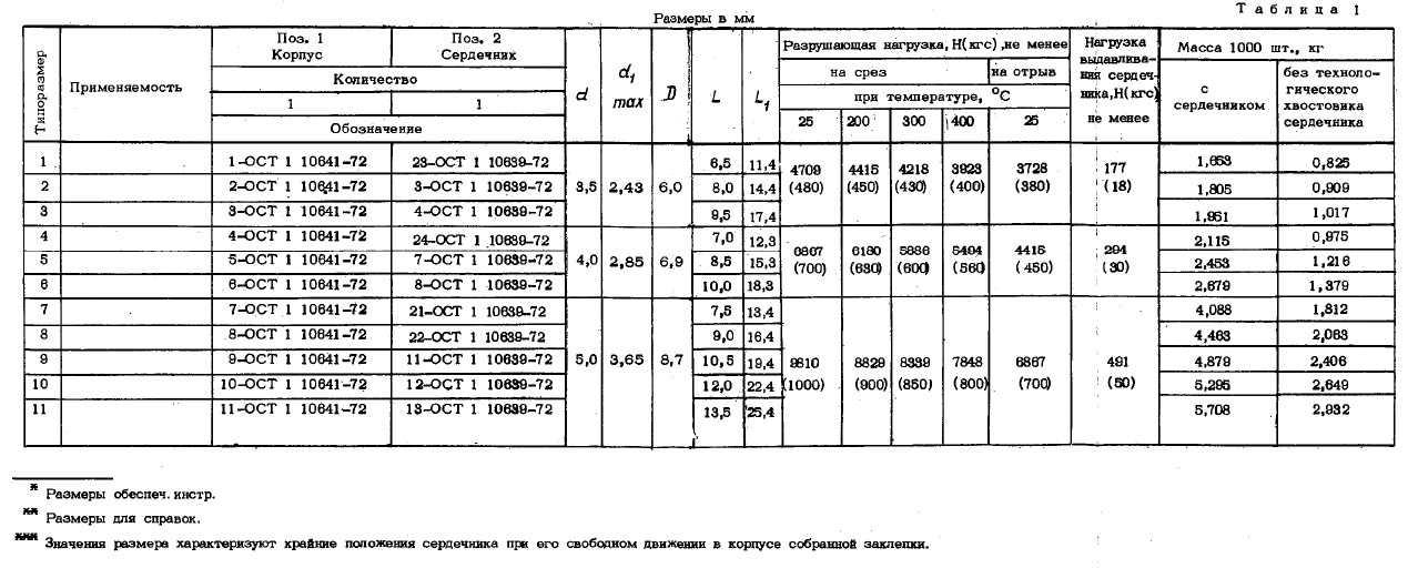 ОСТ 1 10640-72 Заклепки с потайной головкой с углом 120' с сердечником