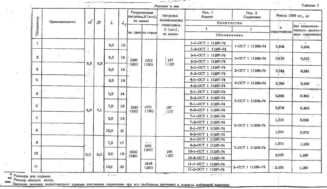 ОСТ 1 11296-74 Заклепки с плоско-скругленной головкой с сердечником