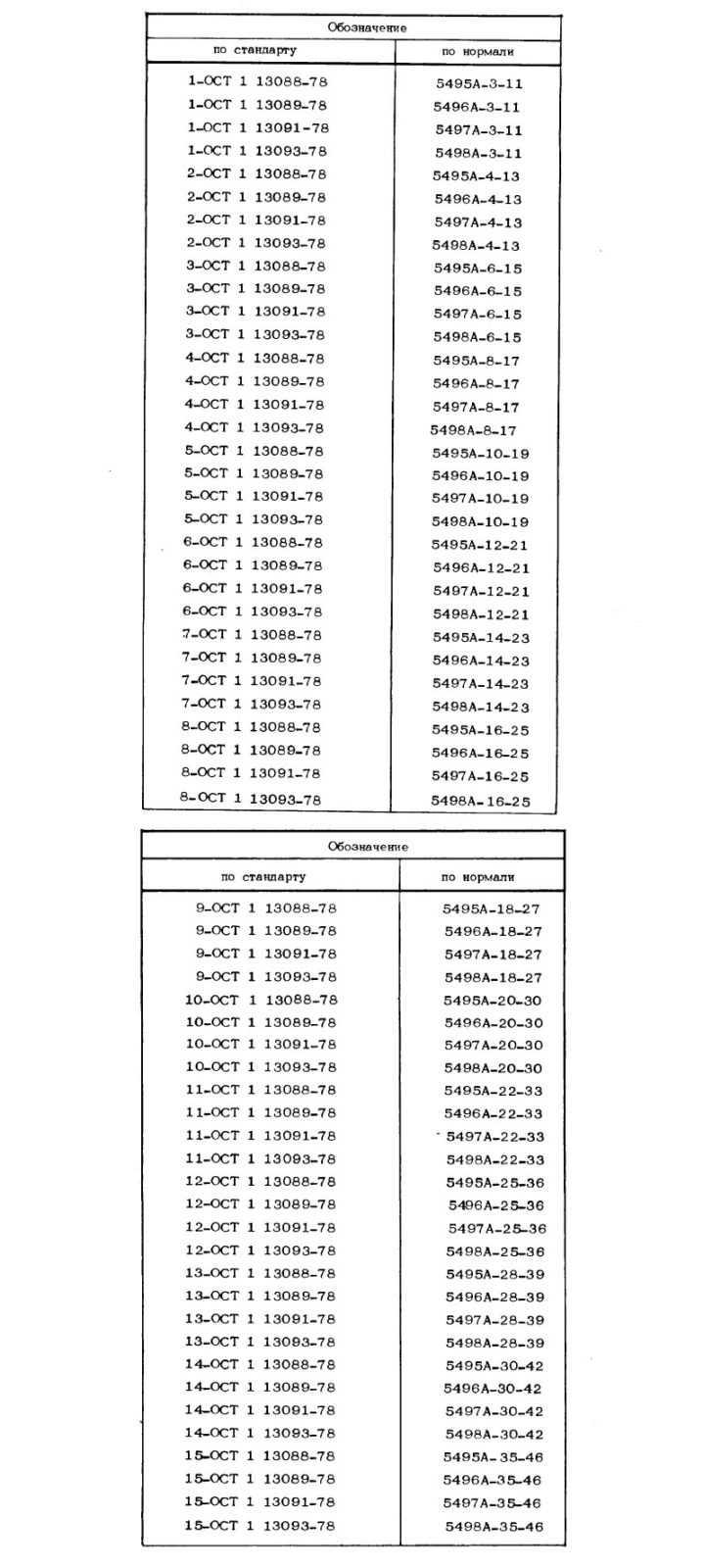 Заглушки ввертные по ОСТ 1 13090-78