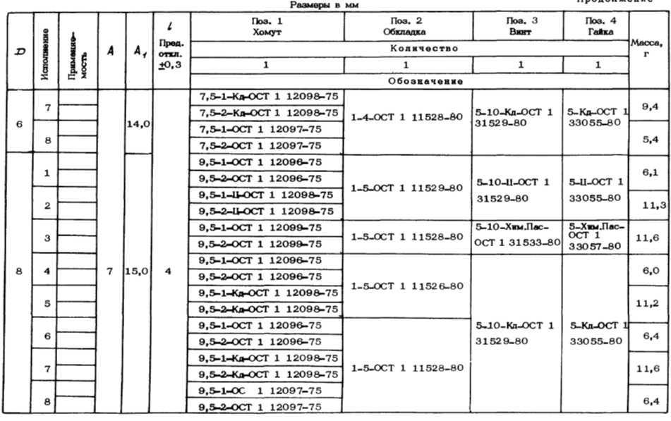 Хомуты зажимные с резиновой обкладкой 5153А